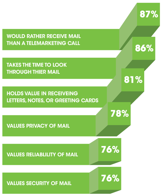 millennials mail moments data