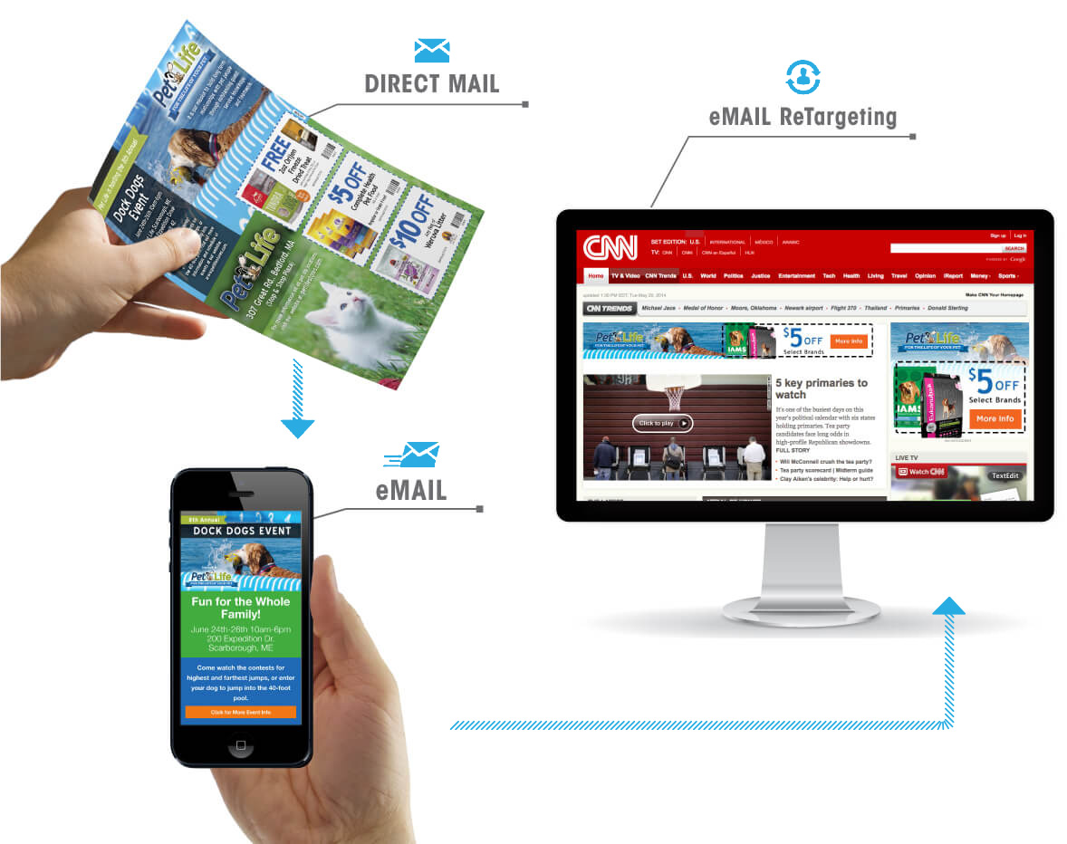 Direct mail, email, email retargeting