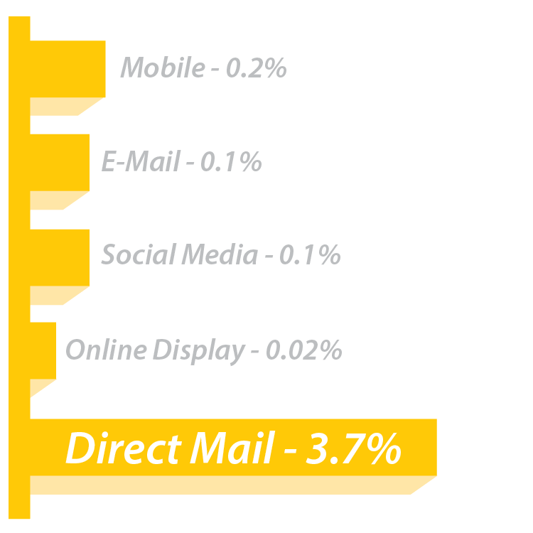 Household Response Rates for Direct Mail
